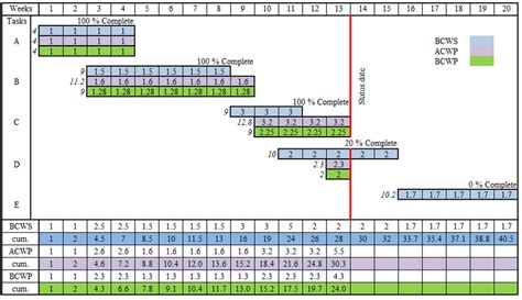 Gantt chart showing flow of the planned, actual and earned