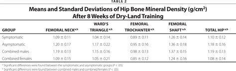 Bone Mineral Density of the Distal Tibia in Swimmers With